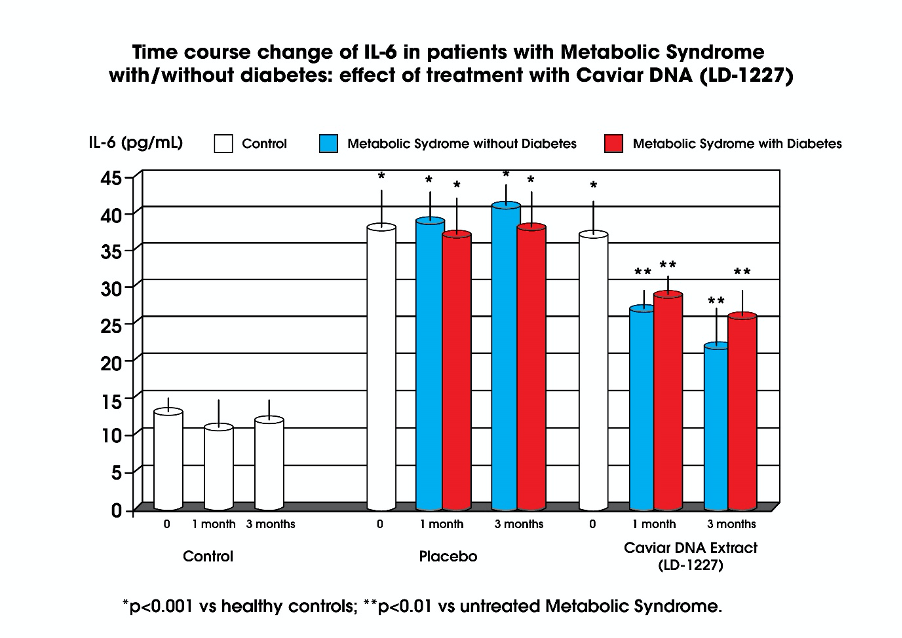 chart showing patients with metabolic syndrome and treatment with caviar dna