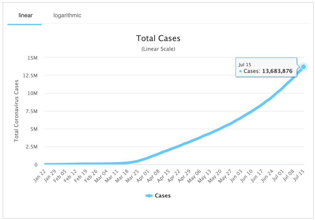 total cases of coronavirus (covid-19) worldwide
