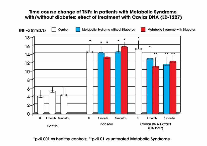 graph showing caviar dna treatment of patient withs metabolic syndrome with/without diabetes